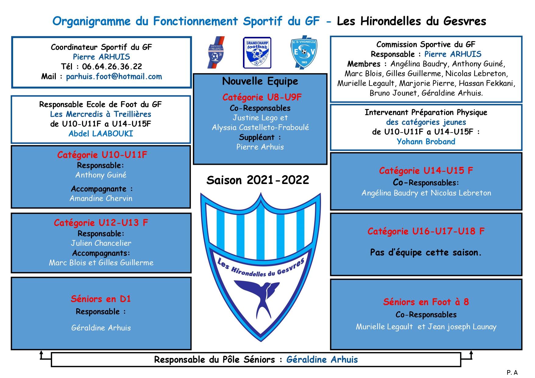 Organigramme sportif du GF saison 2021/2022