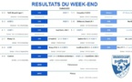 Résultats du week-end des 5 et 6 octobre 2019
